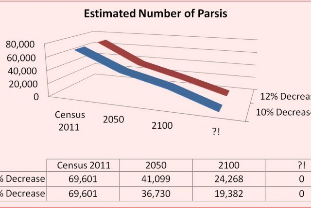Declining Parsi Numbers